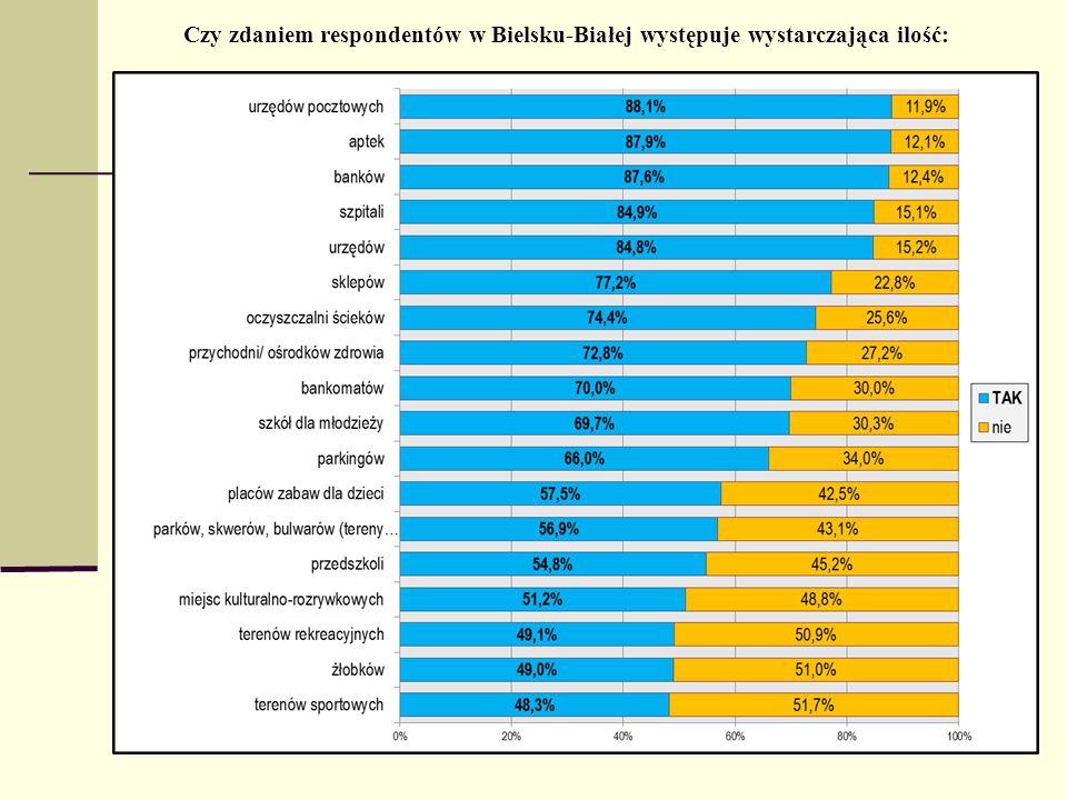 Czy zdaniem respondentów w Bielsku-Białej występuje wystarczająca ilość: