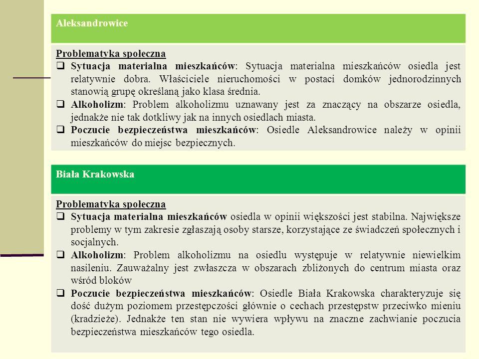 Aleksandrowice Problematyka społeczna.
