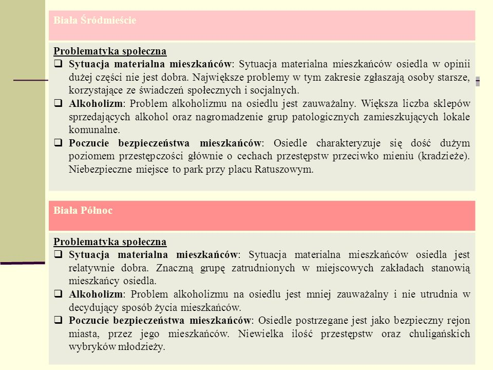Biała Śródmieście Problematyka społeczna.