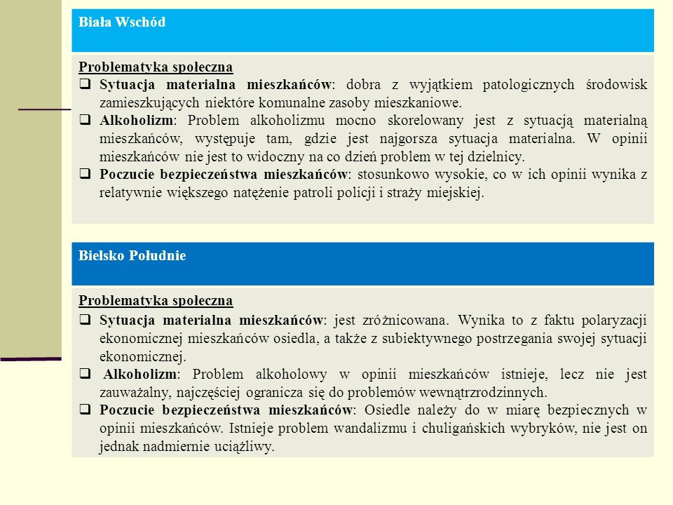 Biała WschódProblematyka społeczna.