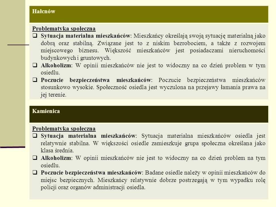 Hałcnów Problematyka społeczna.
