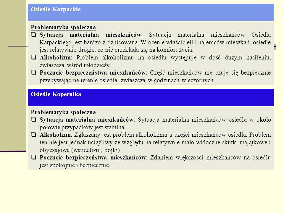 Osiedle KarpackieProblematyka społeczna.