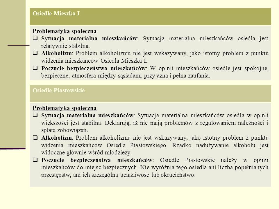 Osiedle Mieszka IProblematyka społeczna. Sytuacja materialna mieszkańców: Sytuacja materialna mieszkańców osiedla jest relatywnie stabilna.