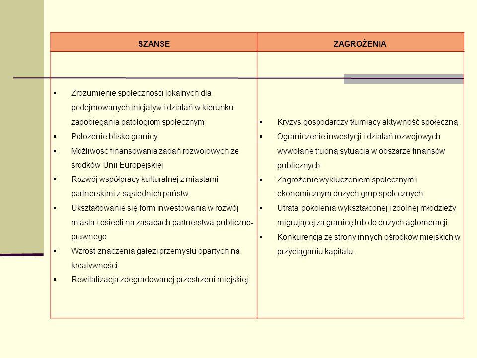SZANSE ZAGROŻENIA. Zrozumienie społeczności lokalnych dla podejmowanych inicjatyw i działań w kierunku zapobiegania patologiom społecznym.