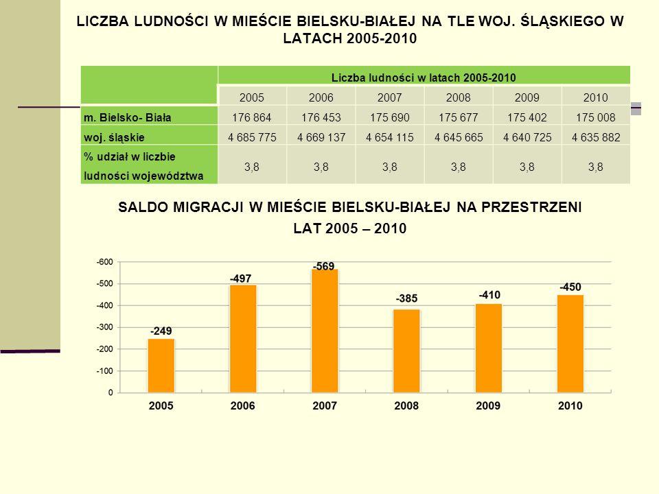 Liczba ludności w latach 2005-2010