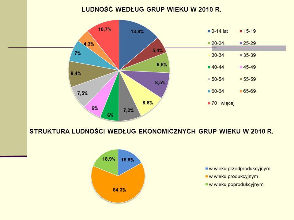 STRUKTURA LUDNOŚCI WEDŁUG EKONOMICZNYCH GRUP WIEKU W 2010 R.