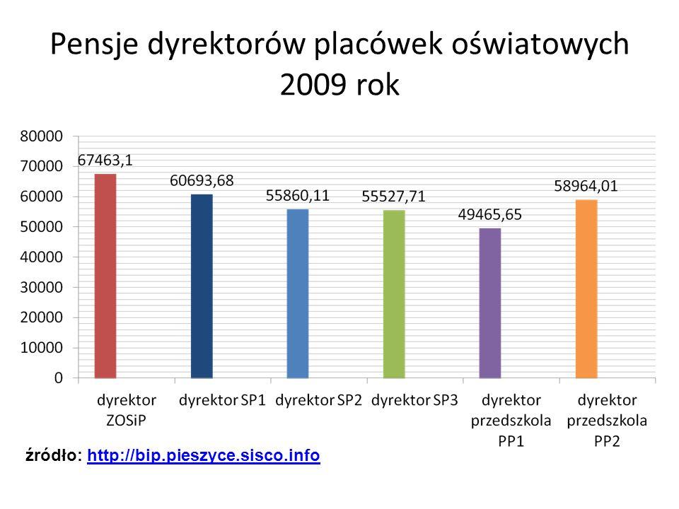 Pensje dyrektorów placówek oświatowych 2009 rok