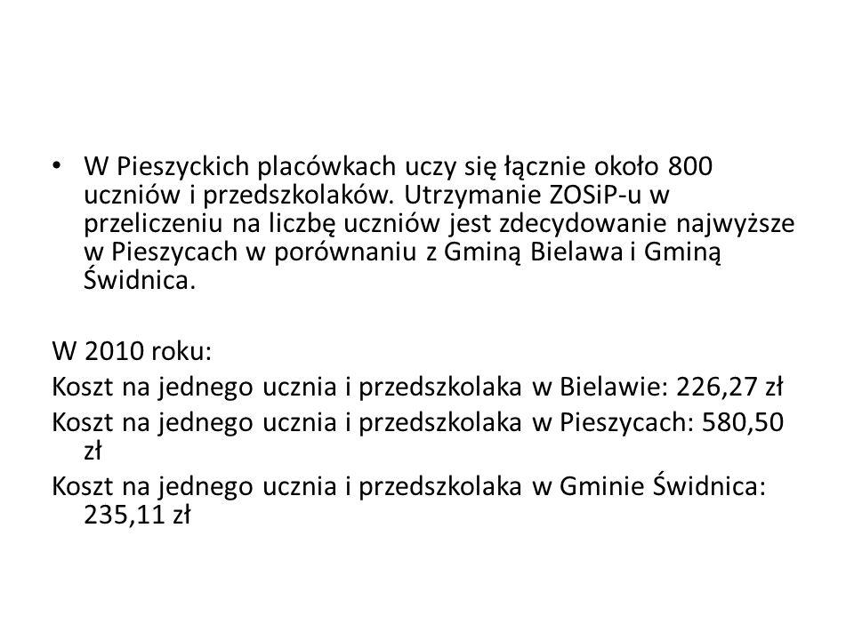 W Pieszyckich placówkach uczy się łącznie około 800 uczniów i przedszkolaków. Utrzymanie ZOSiP-u w przeliczeniu na liczbę uczniów jest zdecydowanie najwyższe w Pieszycach w porównaniu z Gminą Bielawa i Gminą Świdnica.
