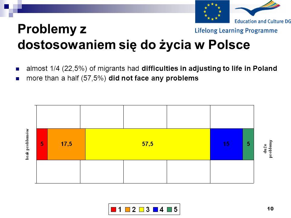 Problemy z dostosowaniem się do życia w Polsce