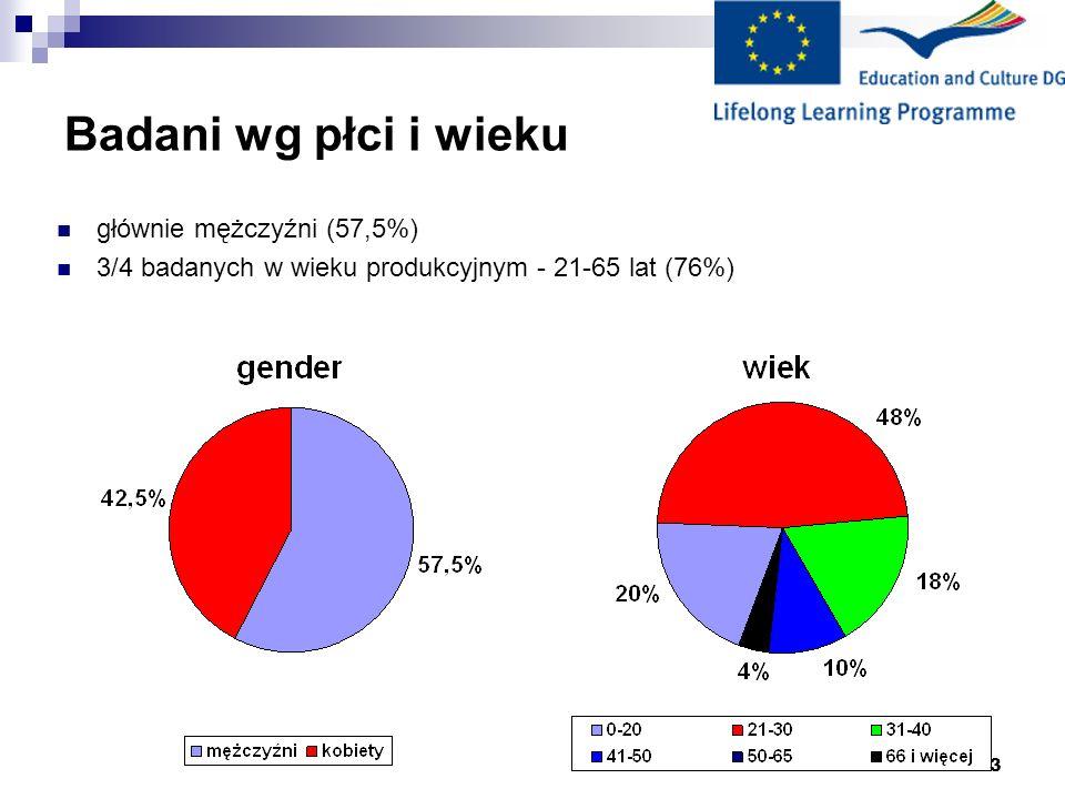 Badani wg płci i wieku głównie mężczyźni (57,5%)