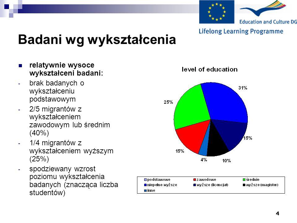 Badani wg wykształcenia
