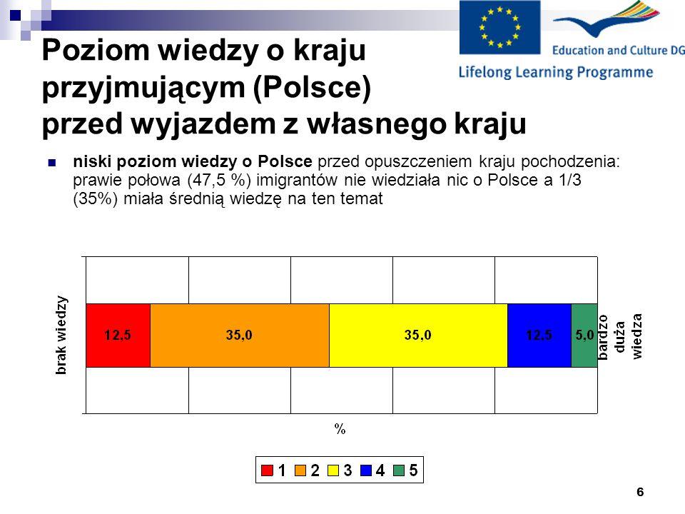 Poziom wiedzy o kraju przyjmującym (Polsce) przed wyjazdem z własnego kraju