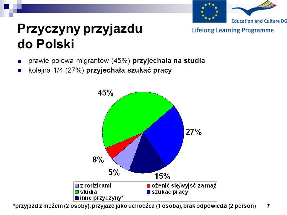 Przyczyny przyjazdu do Polski