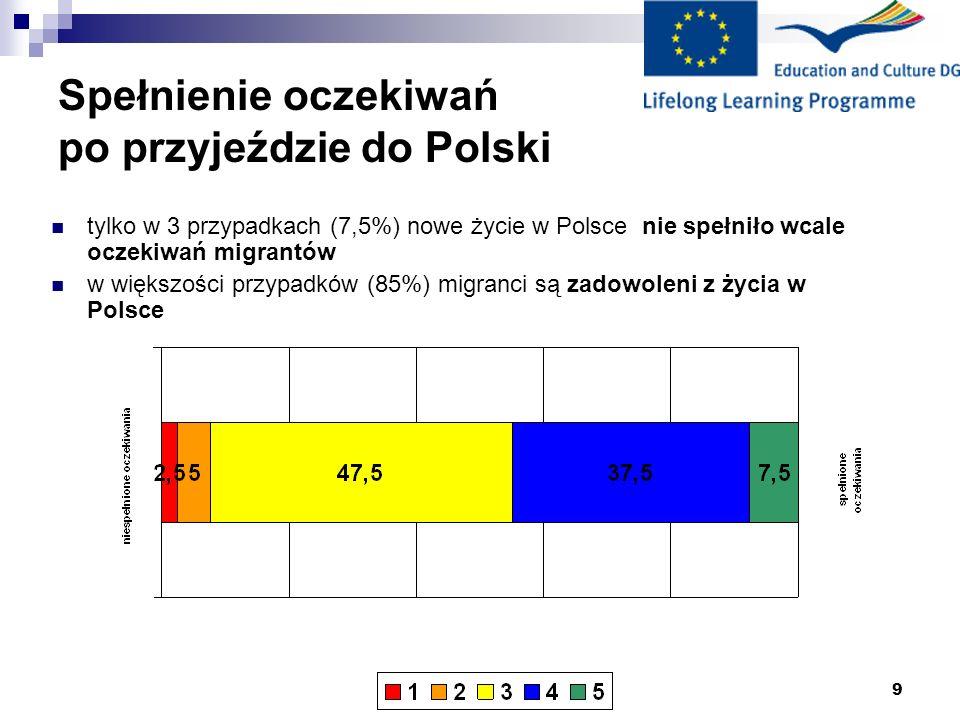 Spełnienie oczekiwań po przyjeździe do Polski