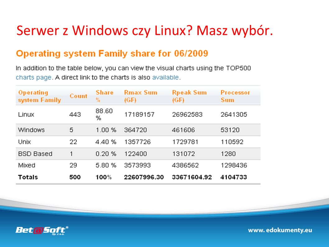 Serwer z Windows czy Linux Masz wybór.