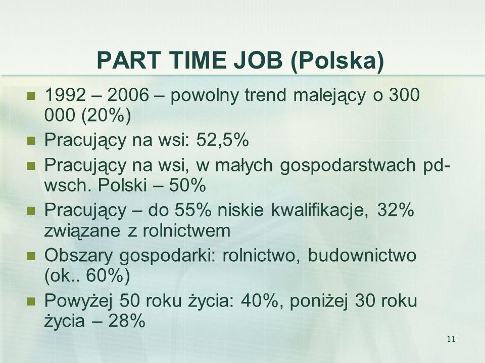 PART TIME JOB (Polska) 1992 – 2006 – powolny trend malejący o 300 000 (20%) Pracujący na wsi: 52,5%