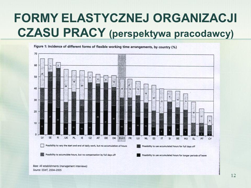 FORMY ELASTYCZNEJ ORGANIZACJI CZASU PRACY (perspektywa pracodawcy)