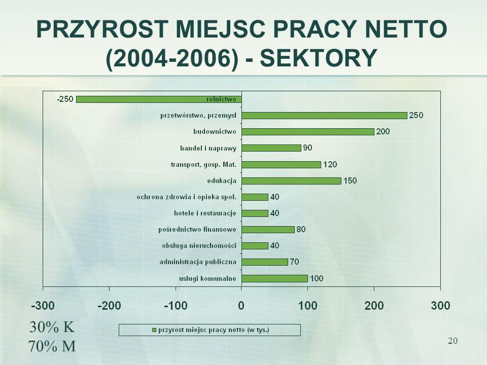 PRZYROST MIEJSC PRACY NETTO (2004-2006) - SEKTORY