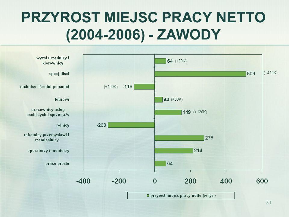 PRZYROST MIEJSC PRACY NETTO (2004-2006) - ZAWODY