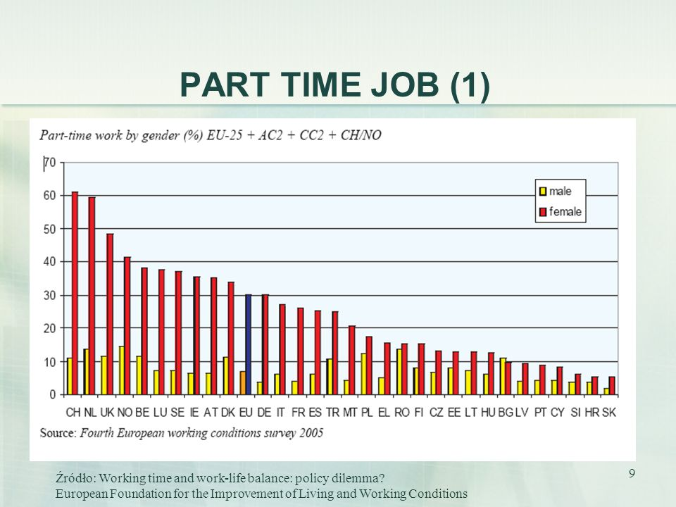 PART TIME JOB (1) Źródło: Working time and work-life balance: policy dilemma