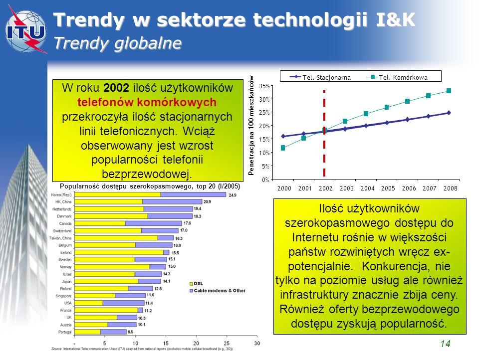 Trendy w sektorze technologii I&K Trendy globalne