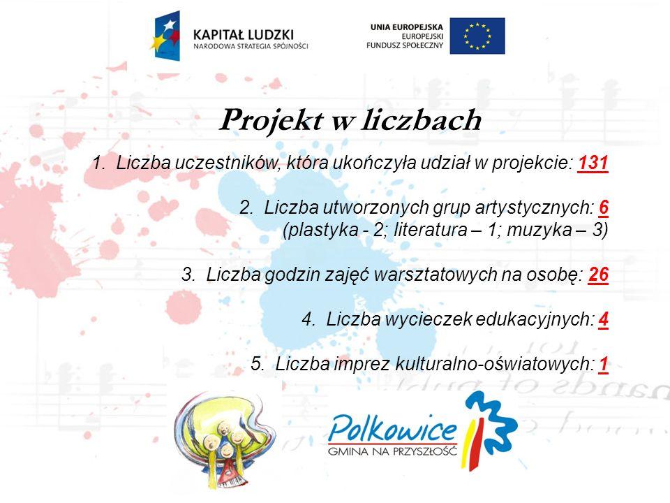 Projekt w liczbach Liczba uczestników, która ukończyła udział w projekcie: 131.