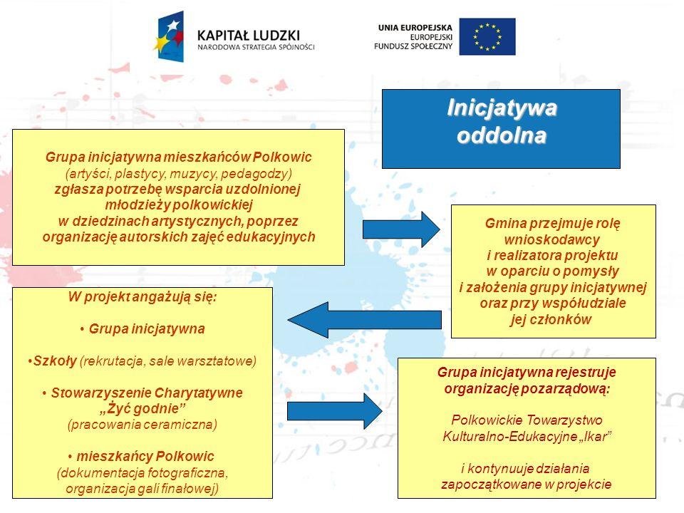 Inicjatywa oddolna Grupa inicjatywna mieszkańców Polkowic