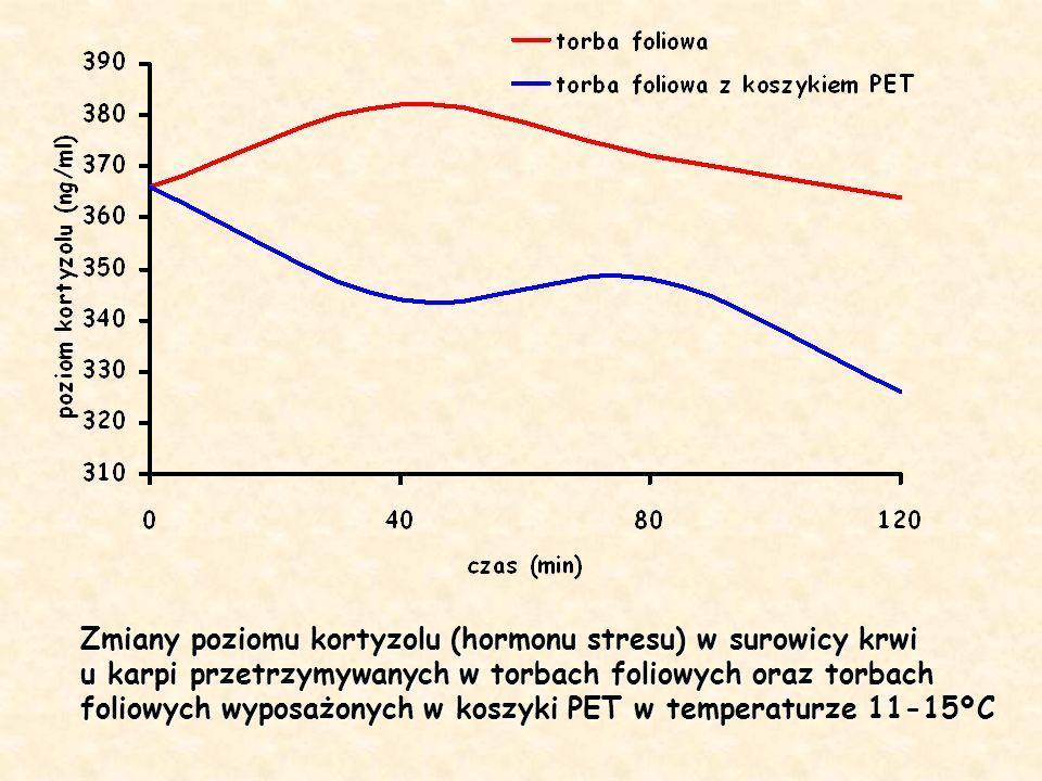 Zmiany poziomu kortyzolu (hormonu stresu) w surowicy krwi