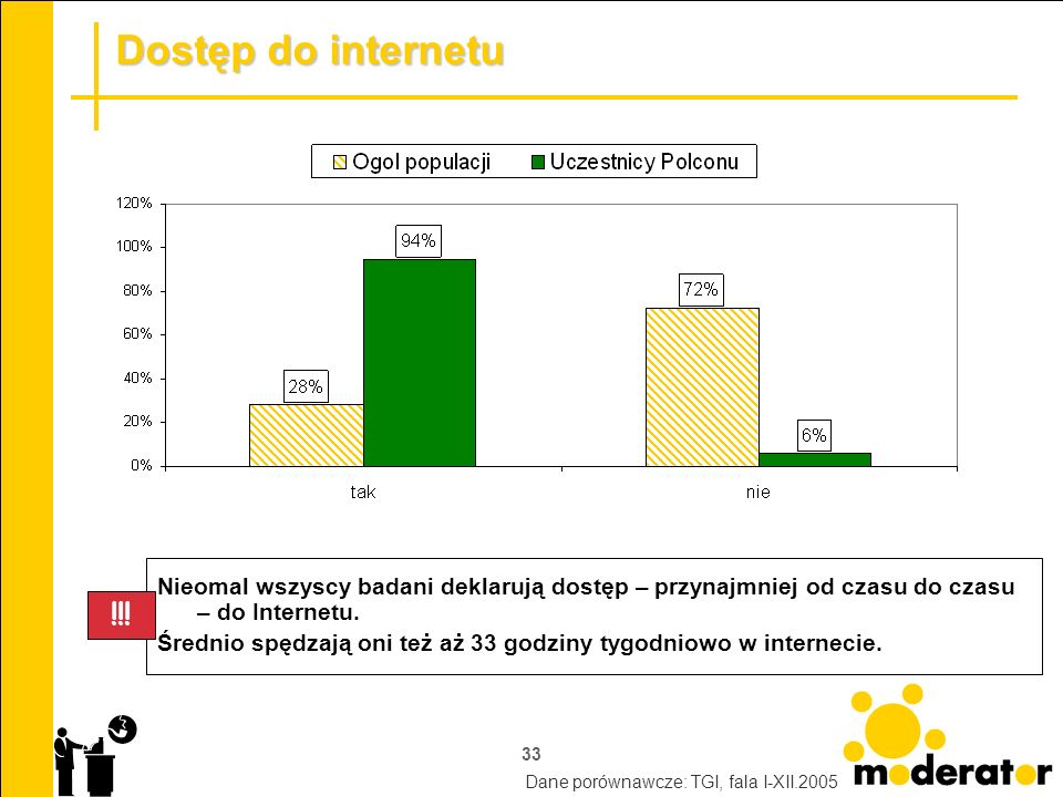 Dostęp do internetu Nieomal wszyscy badani deklarują dostęp – przynajmniej od czasu do czasu – do Internetu.