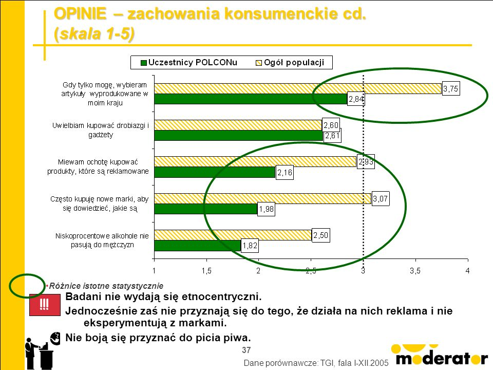 OPINIE – zachowania konsumenckie cd. (skala 1-5)