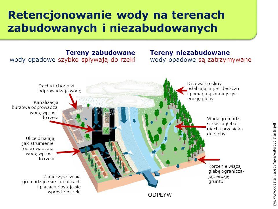 Retencjonowanie wody na terenach zabudowanych i niezabudowanych