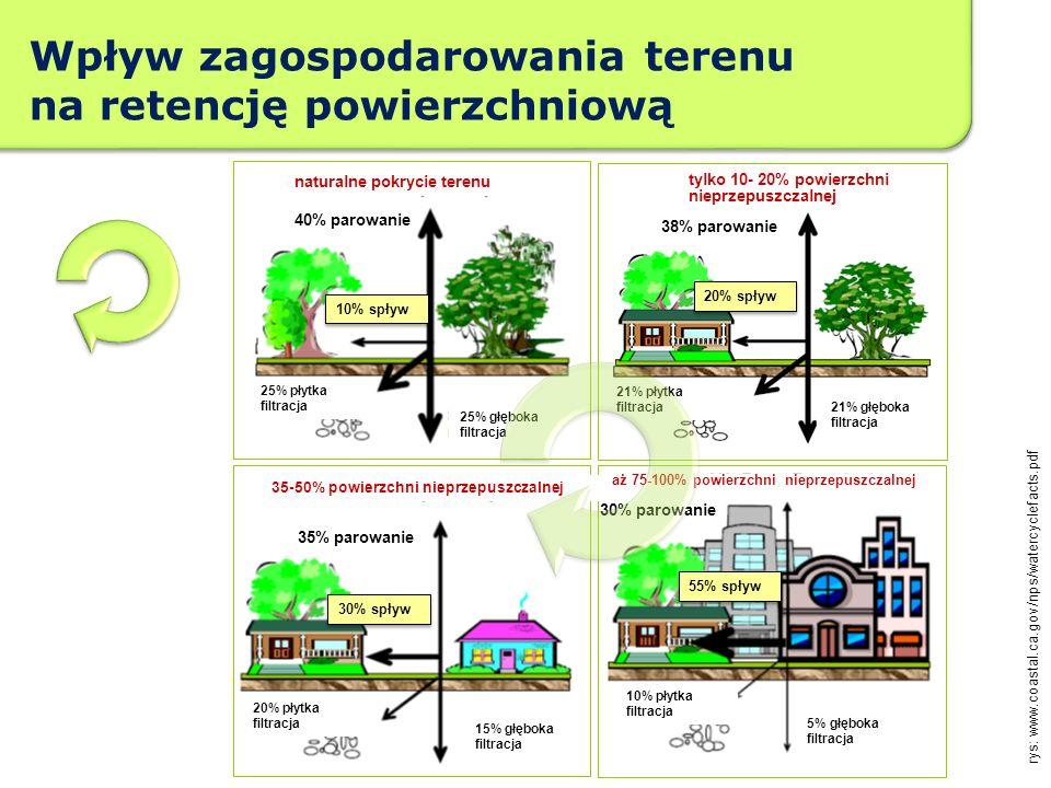 Wpływ zagospodarowania terenu na retencję powierzchniową