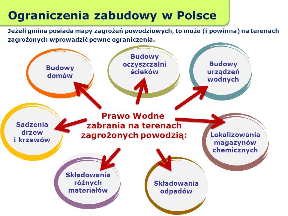 Ograniczenia zabudowy w Polsce