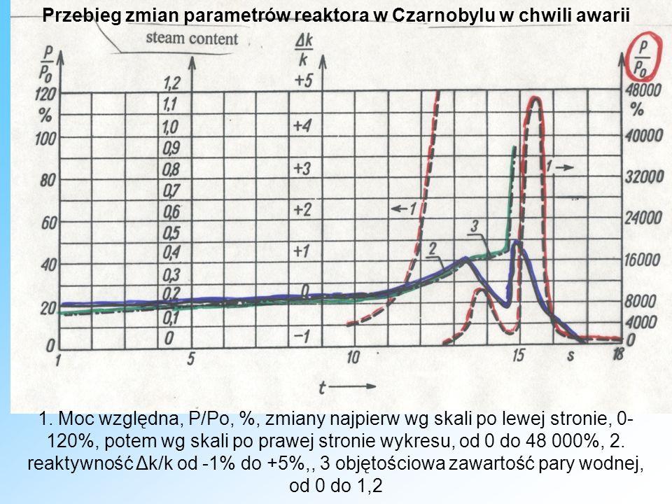 Przebieg zmian parametrów reaktora w Czarnobylu w chwili awarii