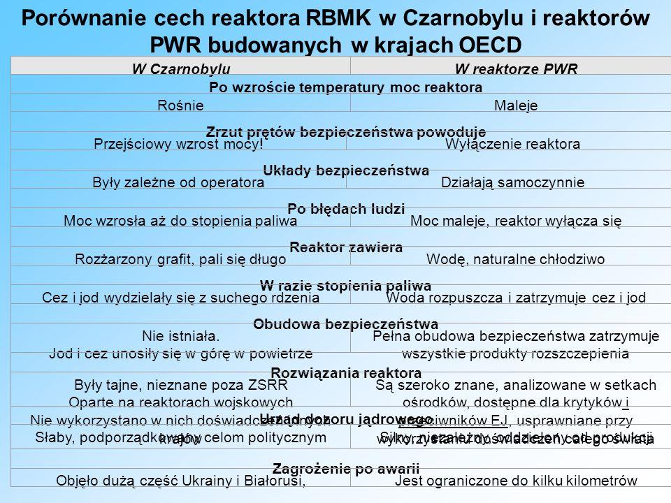 Porównanie cech reaktora RBMK w Czarnobylu i reaktorów PWR budowanych w krajach OECD