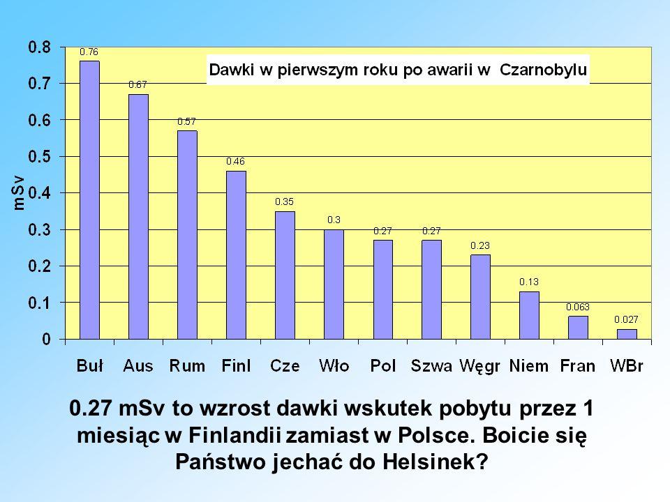 0.27 mSv to wzrost dawki wskutek pobytu przez 1 miesiąc w Finlandii zamiast w Polsce.