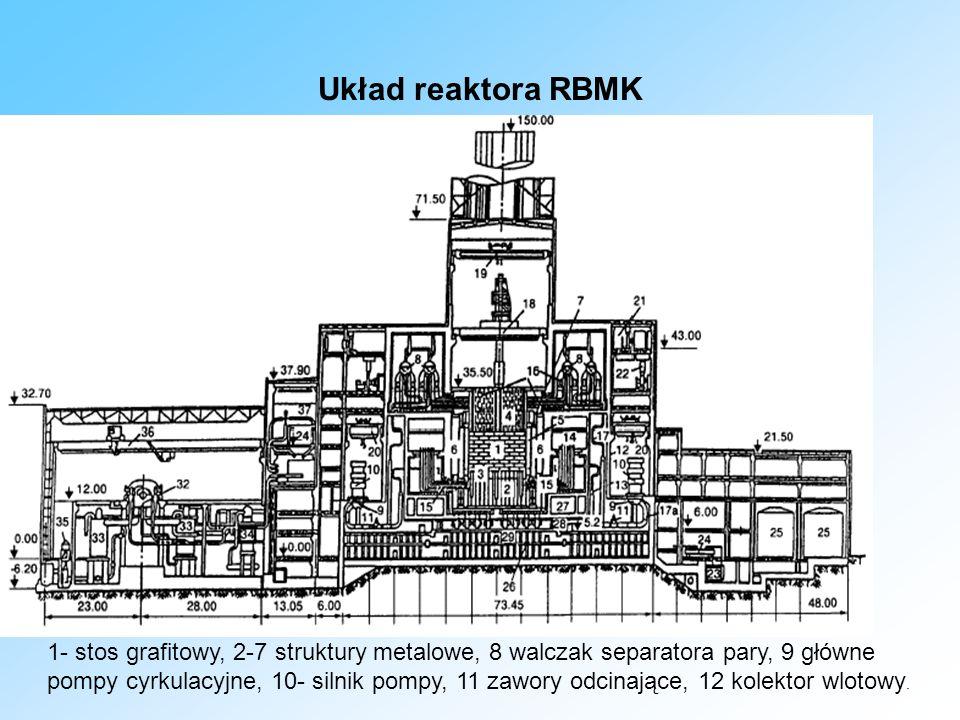 Układ reaktora RBMK