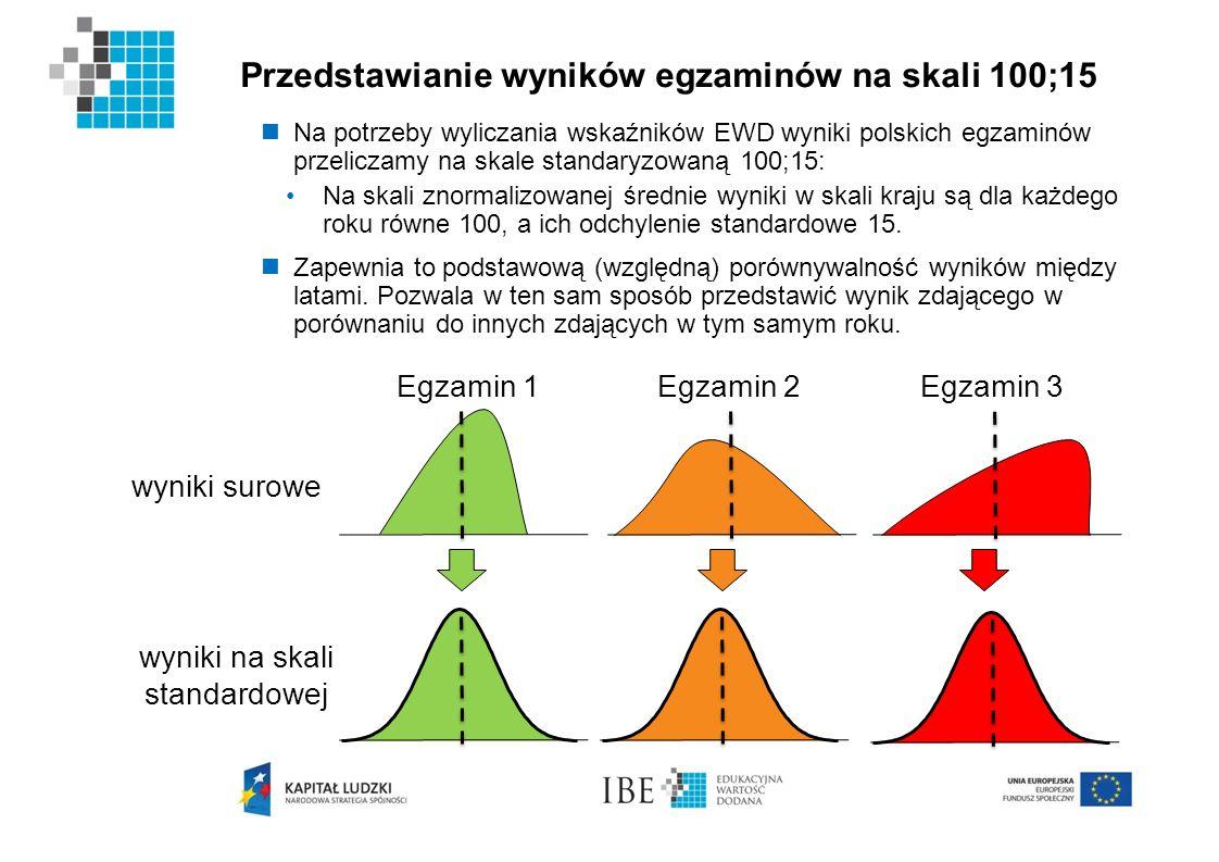 Przedstawianie wyników egzaminów na skali 100;15