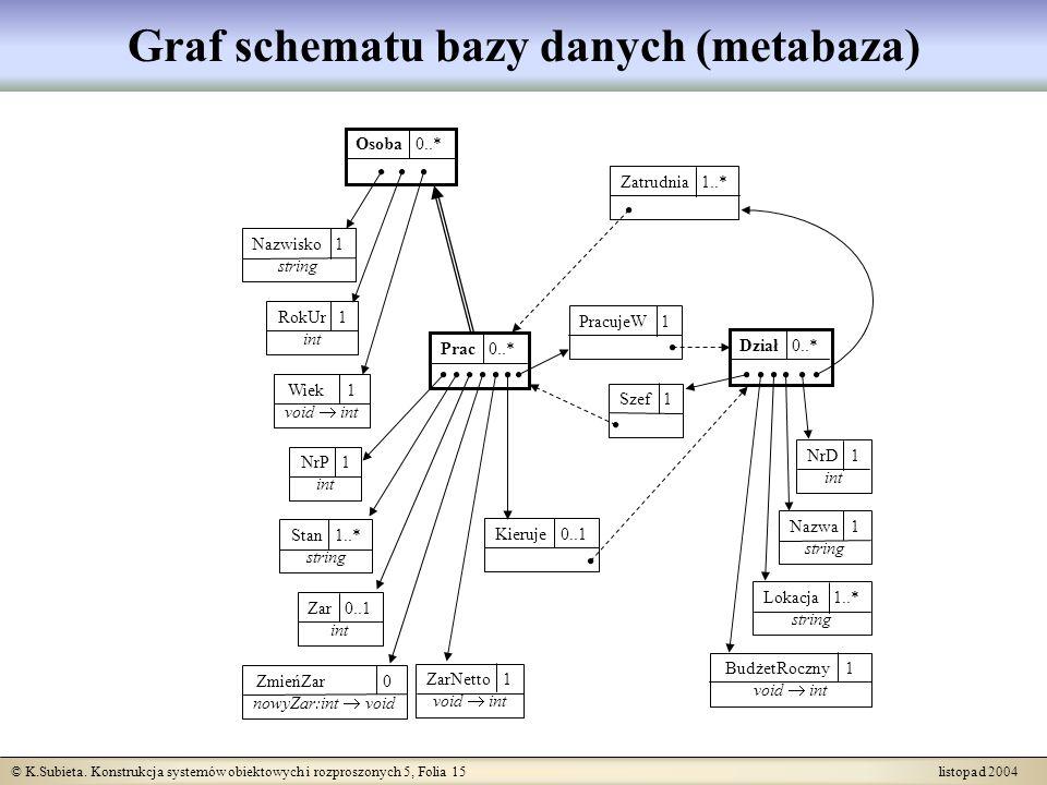 Graf schematu bazy danych (metabaza)