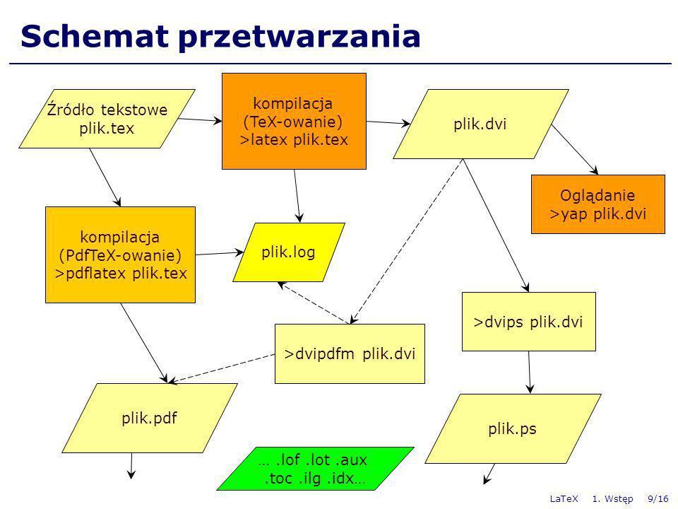 Schemat przetwarzania
