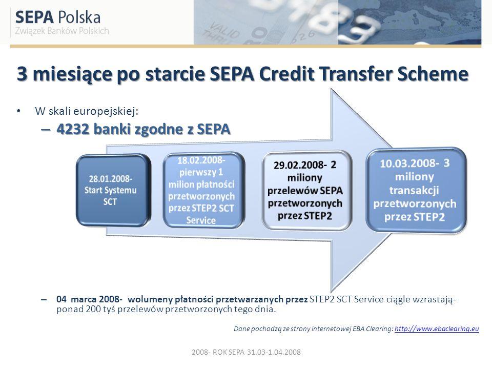 3 miesiące po starcie SEPA Credit Transfer Scheme