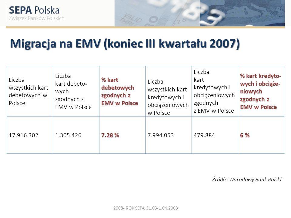 Migracja na EMV (koniec III kwartału 2007)