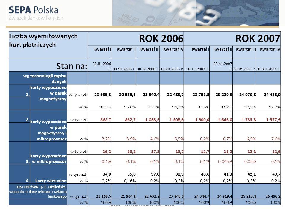ROK 2006 ROK 2007 Stan na: Liczba wyemitowanych kart płatniczych
