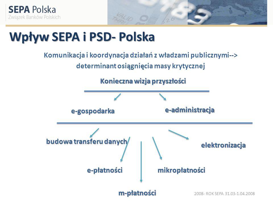 Wpływ SEPA i PSD- Polska