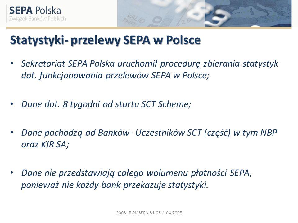 Statystyki- przelewy SEPA w Polsce