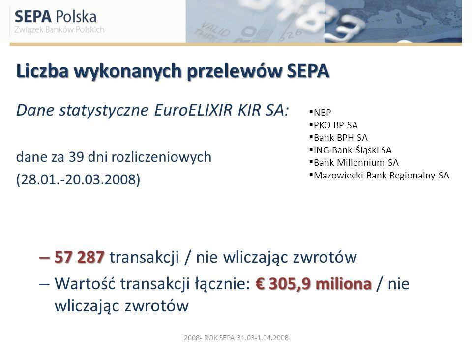 Liczba wykonanych przelewów SEPA