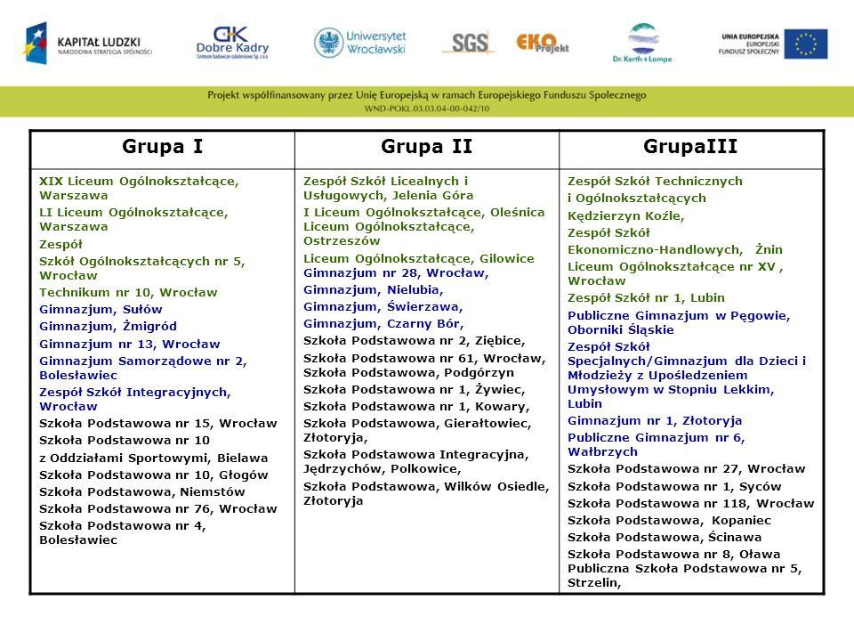 Grupa I Grupa II GrupaIII