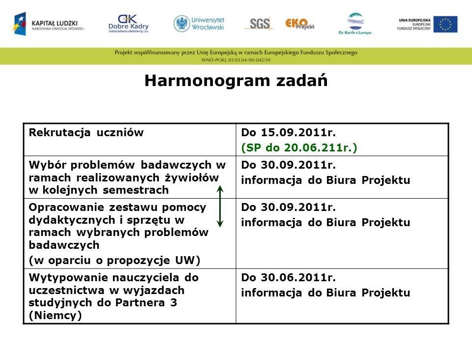 Harmonogram zadań Rekrutacja uczniów Do 15.09.2011r.