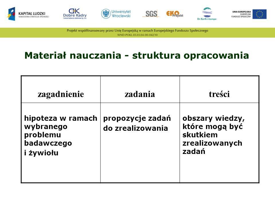 Materiał nauczania - struktura opracowania