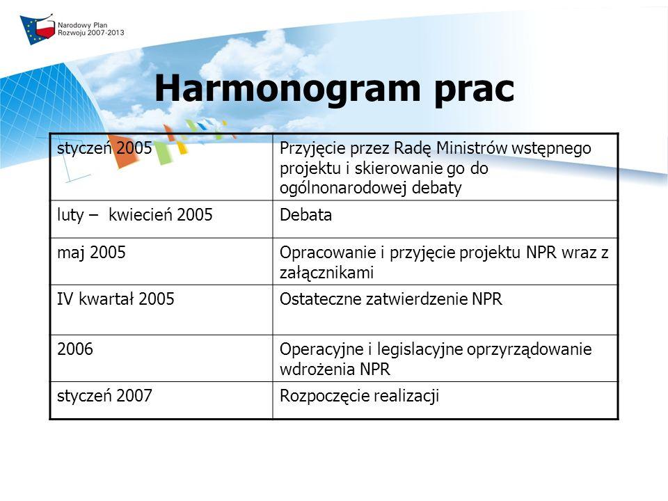 Harmonogram prac styczeń 2005
